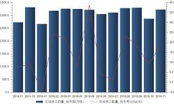 <em>石油</em>对外依存度急剧攀升 11月<em>石油</em>进口量同比增长18.32%