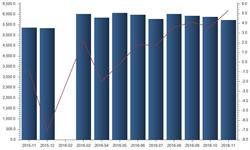 11月<em>生铁</em>市场成交活跃 产量同比增长5.3%
