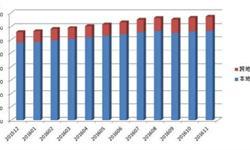 11月国内增值<em>电信业务</em>持证企业数量环比增长1.07%