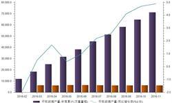 <em>平板玻璃</em>产能过剩  前11月产量同比增长4.9%