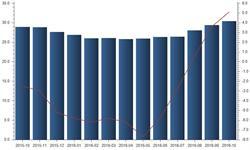 11月全球<em>半导体</em>销售额同比增长率今年首超5%