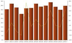 11月我国汽车<em>零部件</em>出口金额同比增长11.44%