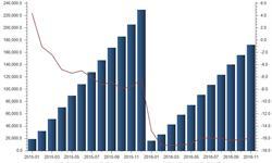 截至11月底我国<em>液晶显示</em><em>板</em>今年已出口17.26亿个