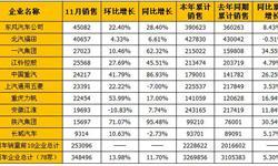 11月我国商用车企业<em>销量</em>TOP10  占<em>总</em><em>销量</em>72.63%