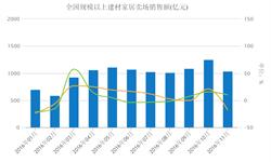 <em>建材</em>家居市场进入淡季 11月卖场销售额环比降低