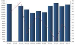 国内<em>彩电</em>市场快速增长 11月<em>彩电</em>产量同比增长4.4%