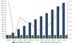 前11个月<em>摩托车</em>销量同比下降11.56%  降幅收窄