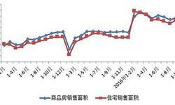 重庆商品房<em>销售</em><em>面积</em>增速稳定 1-11月同比增长17.8%