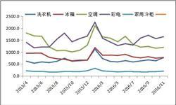 11月主要家电产量统计 家用电<em>冰箱</em>涨幅达24.3%