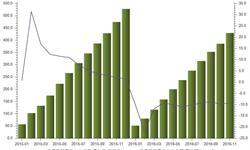 <em>家具</em>及其零件出口一路下跌 1-11月累计同比下降9.32%