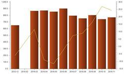 11月家用电<em>冰箱</em>产量769.7万台  同比增长24.3%