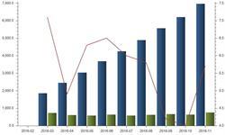 前11月<em>洗衣机</em>产量增长5.7% 高端智能成发展趋势
