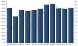 11月<em>全社会</em><em>用电量</em>同比增长7% 16省超全国平均水平