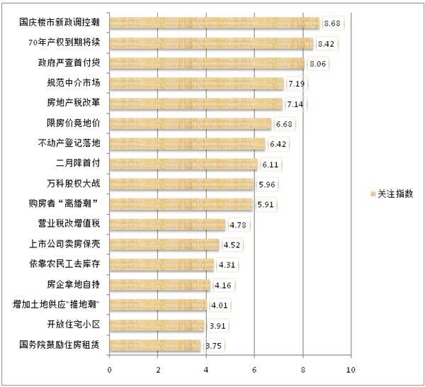 2016年度楼市热门事件网友关注指数排行