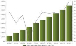 11月家用电器和音像器材类<em>零售总额</em>增速达年内新高