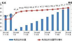<em>电信业务</em>总量增速稳步提高  1-11月累计同比增长53.0%