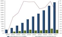 电源工程<em>投资</em>金额<em>增速</em>下滑 前11月累计下降12.67%