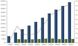 全国发电量增速扩大 1-11月累计发电53701亿<em>千瓦时</em>