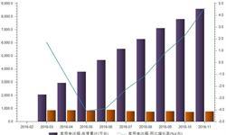 家用电<em>冰箱</em>增速发展 1-11月产量同比增长4.6%