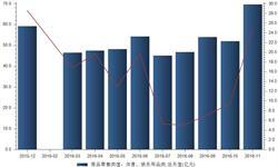 11月我国<em>体育</em><em>娱乐</em><em>用品</em>零售额同比增长24.8%