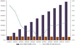 前11月杂志<em>订</em><em>销</em><em>数</em>同比下降15.2%   降幅趋稳
