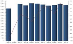 11月<em>平板玻璃</em>产量增速较上月放缓 同比增长7.1%