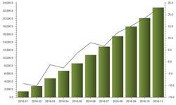 原煤<em>进口量</em>高速增长 前11月累计同比增长22.7%