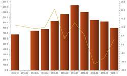 受益于去年同期基数较低 11月<em>水电</em>发电量增长3.3%