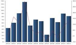 11月<em>原煤</em><em>出口</em>增幅大涨  同比增长134.29%