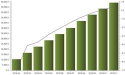 前11月<em>生铁</em>产量累计同比增长0.4%  维持正增长