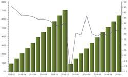 <em>纺织工业</em>发展稳定 前11月布产量同比增长2.3%