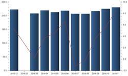 11月<em>纯碱</em>产量230.9万吨  增速较10月进一步扩大