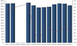 <em>石油</em>沥青产能过剩促使减产 产量处于负增长状态