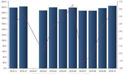 10月<em>纯碱</em>市场行情向好  产量同比增长5.6%