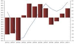 石油<em>进口</em><em>均价</em>一路上涨  11月涨幅达到6.17%