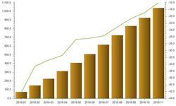 1-11月<em>石油</em>进口金额降幅收窄  增速上升稳定