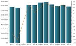 10月我国橡胶<em>轮胎</em>外胎产量同比增长8.6%