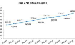 11月<em>P2P</em><em>网</em><em>贷</em>贷款余额环比增加了7.91%