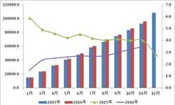 <em>社会</em><em>物流</em><em>总费用</em>年内增速放缓 前11月同比增长3.6%