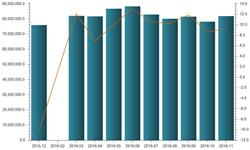 橡胶<em>轮胎</em>外胎产量保持增长 11月产量同比增长9.3%