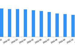 截至11月<em>P2P</em>网贷平台数量为2534家 11月新增8家