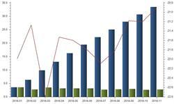 <em>函件</em><em>业务</em>量持续负增长 前11月下降20.9%