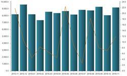 国内铁矿砂及其精矿<em>进口量</em>攀升 11月同比增长11.99%