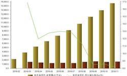 <em>彩电</em>产量增速下滑 1-11月产量累计同比增长8.2%