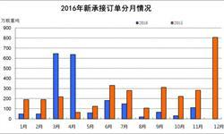 <em>造船业</em>深陷寒冬 1-11月新接订单量同比下降14%