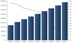 1-11月我国<em>饲料</em>加工机械产量同比增长6.5%