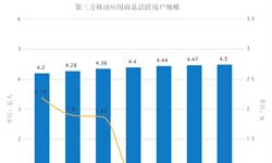 2016年Q3第三方移动应用商店活跃<em>用户</em><em>规模</em>达4.50亿
