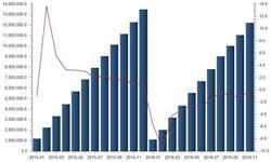 <em>医药品</em>出口形势不佳 前11月出口额同比减少0.38%