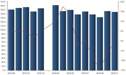 11月<em>乙烯</em>产量同比下降0.5%  连续4月下滑