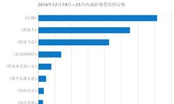 恰逢圣诞  上周(12月19—25日)单周电影<em>票房</em>突破10亿